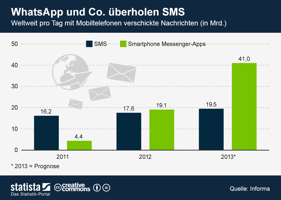 Mobile Messenger - SMS Stats