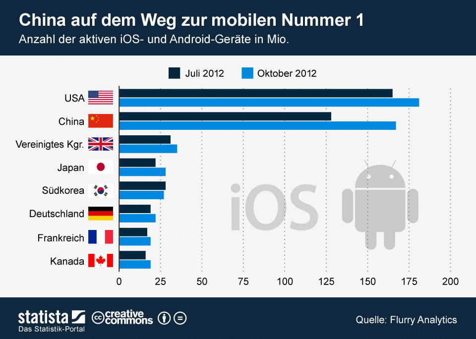 Android und iOS ist in China mehr gefragt als anders wo