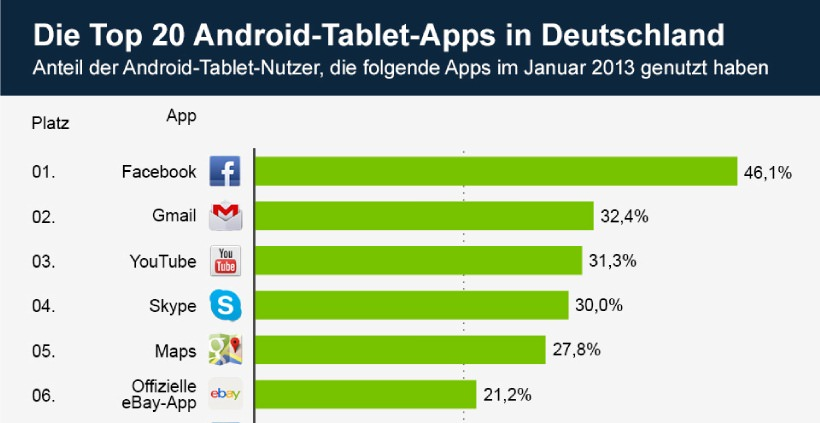 die top 20 android tablet apps in deutschland. Black Bedroom Furniture Sets. Home Design Ideas